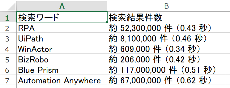 Excelの検索結果件数列に書き込まれた結果